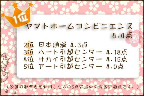 1位ヤマトホームコンビニエンス4.4点、2位日本通運4.3点、3位ハート引越センター4.18点、4位サカイ引越センター4.15点、5位アート引越センター4.0点